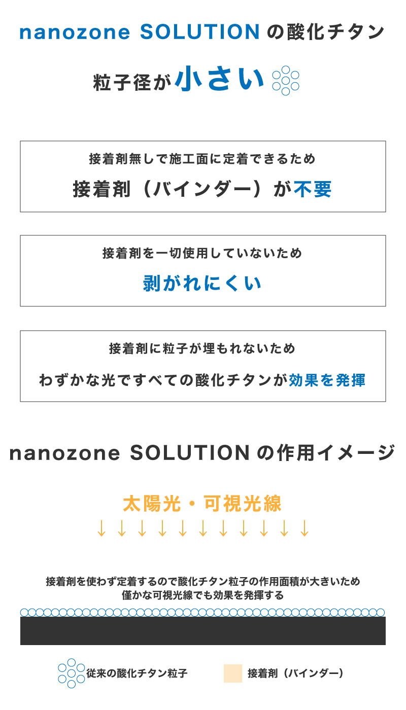 nanozone SOLUTIONの作用